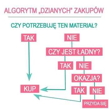 Czy ten algorytm coś Ci przypomina?😂🤣😅  Nic dziwnego, bo w naszym sklepie www.dziane.pl trwa obecnie promocja -2⃣0⃣% na dzianiny i tkaniny (poza GOTS i softshells).  Nie zapomnij o magicznym kodzie✨ KRAWCOWA20 👈  Wybieraj, przebieraj: dresówka, jersey, wiskoza, polar, flausz…  Przyda się – to pewne!🛒👌 • . . . #dziane #dresowka #jersey #wiskoza #żakard #polar #flausz #softshell #zakupy #szycie #szyciowapasja #szyciowypiątek #krawcowa #materiał #maszynadoszycia #szwaczka #samauszyłam
